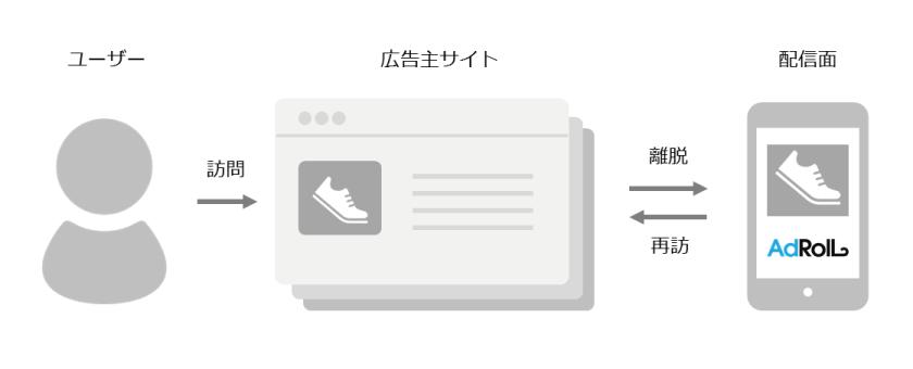 Retargeting広告配信の仕組み