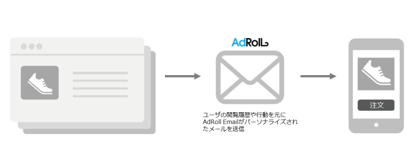 Email配信の仕組み