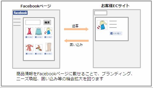 「コマースサーチ for Facebook」のイメージ図